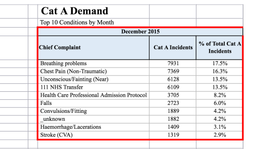 Ambulance calls December 2015