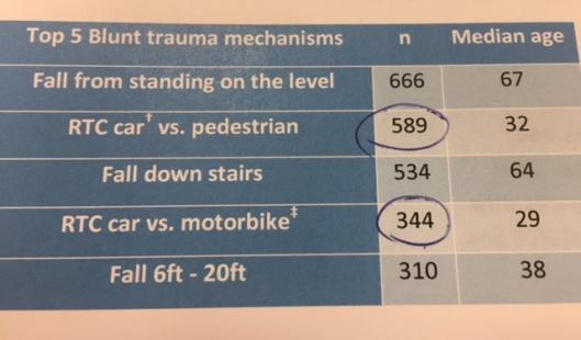 Blunt trauma stats 2016