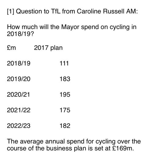 Cycling budget
