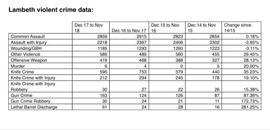 lambeth crime data pic